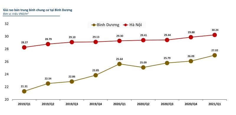 so sánh giá chung cư bình dương với hà nội và tp hcm